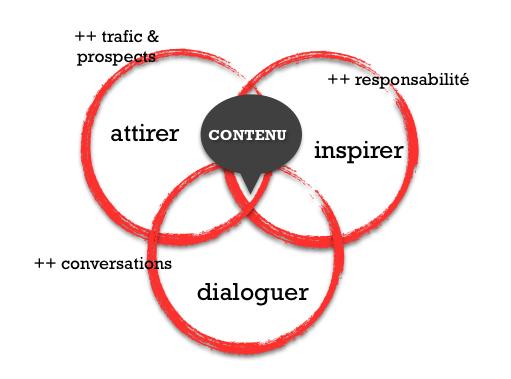 stratégie de content marketing les arguments