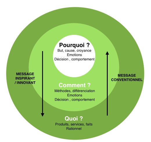 content marketing golden circle